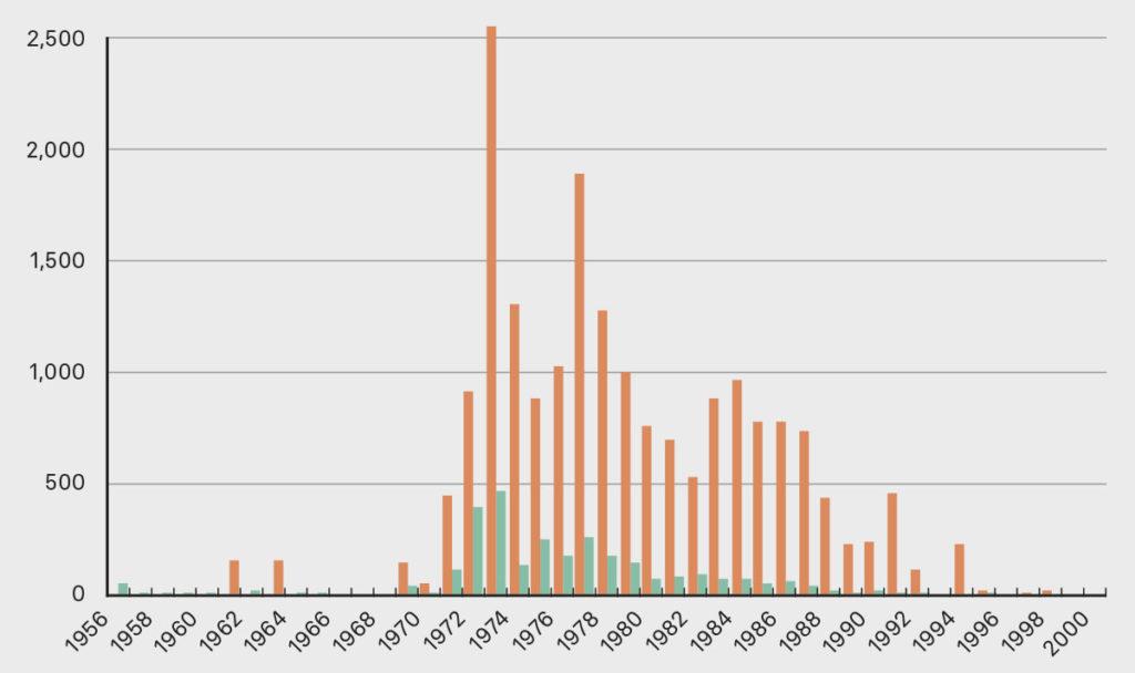 Increment en el nombre de reclamacions de reconeixement oficial de la malaltia